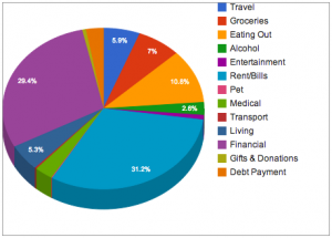 July 2013 Expenses